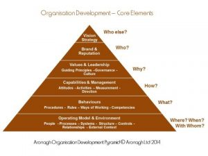 Organisation development pyramid_copyright Aronagh